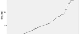 Прегрессионный анализ пропорциональных рисков Кокса