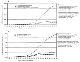 Годовой преваленс — annual prevalence