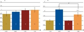 Смещение, вызванное большими дисбалансами исходных уровней между экспериментальными группами.